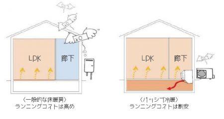 パッシブ冷暖説明図1