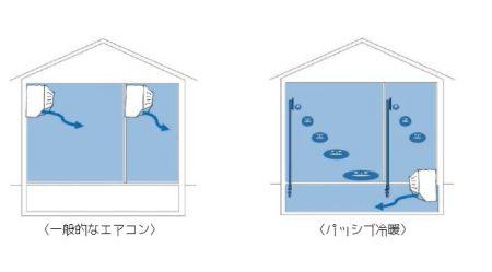 パッシブ冷暖説明図2